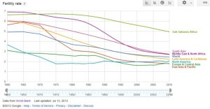 Figure shows significant falls in TFR in all regions of the world, although the poorest part of the world (Sub Saharan Africa) still maintains a high but declining level of fertility.